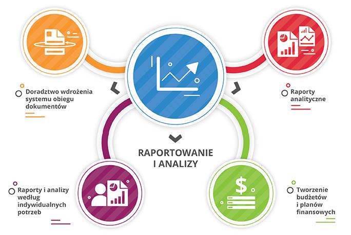 Raportowanie i analizy