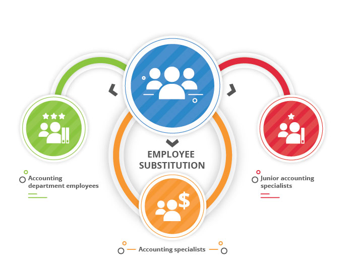 employee_substitution