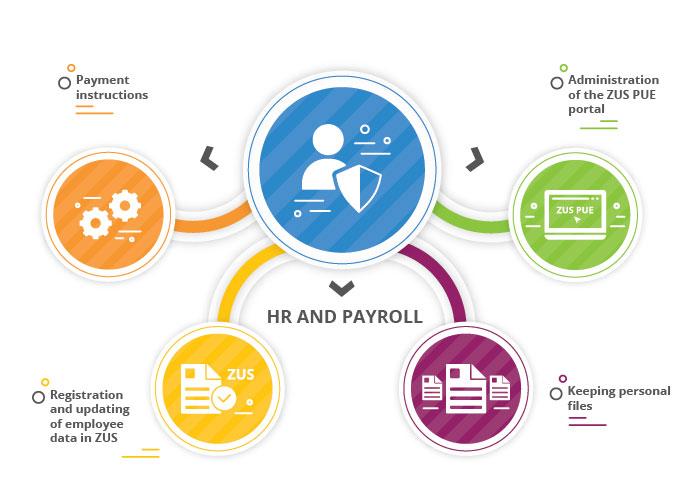 hr_and_payroll